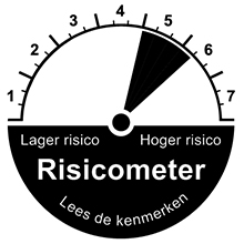 risicometer beleggen offensief