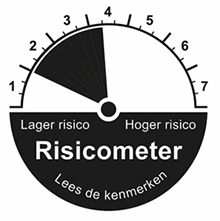 risicometer belggen zeer defensief